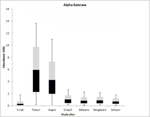 Box plot distributions of absorbance values for (a) alpha- esterase in field populations of <em>Aedes albopictus</em>
