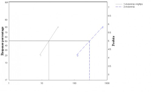 The LDP line of the total insects produced from the treated larvae