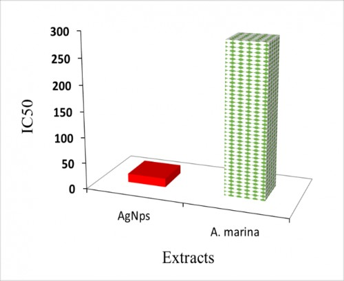 Comparison between the silver particles prepared from the <em>A. marina</em> extract alone.