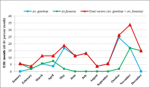 Monthly entomological inoculation (EIR) of <em>An. gambiae s. l</em> and <em>An. funestus</em> from January from December 2015 in the study area