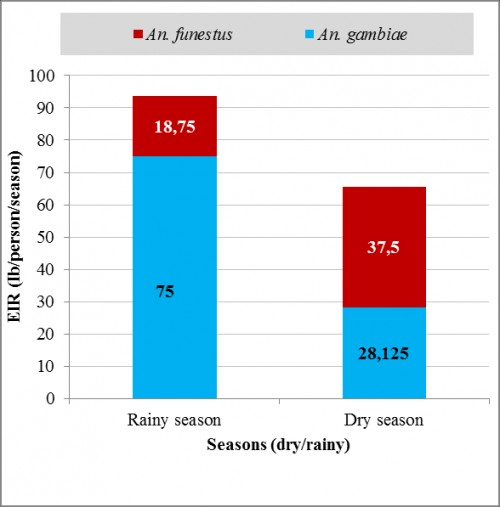 Seasonal variation of vectors contribution of malaria transmission in study area