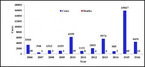 Year wise Dengue Cases & Death Notified in Delhi.