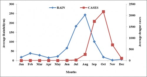 Correlation between Rain fall and Dengue cases without lag phase adjustment