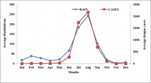 Correlation between Rain fall and Dengue cases with lag phase adjusted for two months