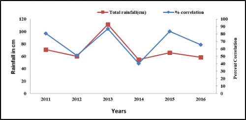 Showing correlation and rain fall and percent association between Dengue cases