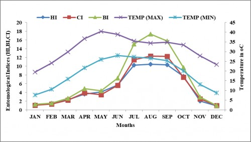 Monthly association of entomological indices with Temperature
