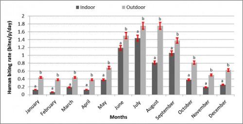 Dynamic Oh Hmana biting rate indoor <em>Vs </em>outdoor.