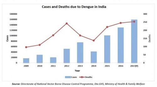 Cases and Deaths due to Dengue in India (2009-2017) <em>Source: NVBDCP</em>