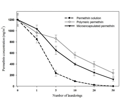 Residual amount of permethrin (mean ± SE) in fabric measured before and after up to 50 launderings