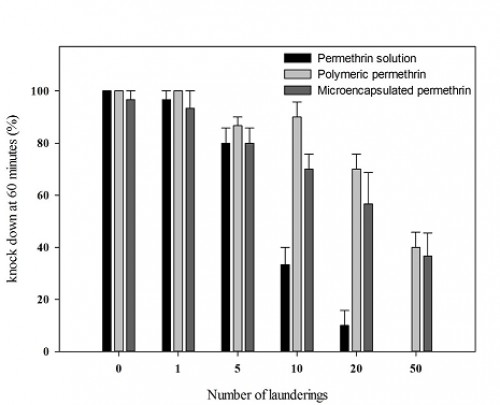 Knockdown of <em>Anopheles stephensi</em> at 60 min after 3-min exposure to treated fabric before and after up to 50 launderings