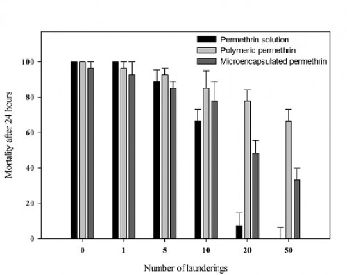 Mortality of <em>Anopheles stephensi</em> at 24 h after 3-min exposure to treated fabric before and after up to 50 launderings