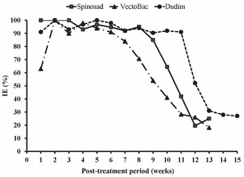 Percentage emergence inhibition of <em>C. pipiens</em> after treatment with sustain formulations of Spionsad, VectoBac and Dudim