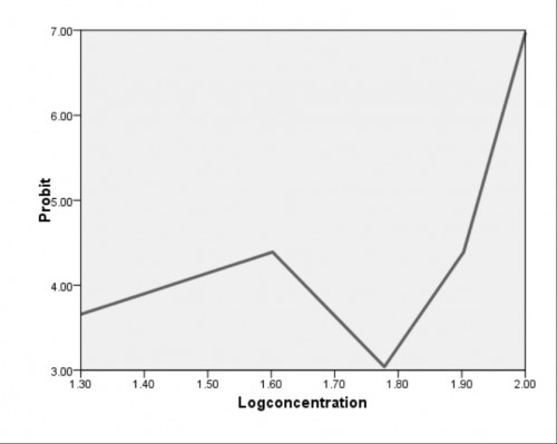 A plot showing the log concentration (ml) against probit of premium motor spirit used to estimate the LC<sub>50</sub> and LC<sub>90</sub> against <em>Anopheles gambiae</em> mosquito larvae