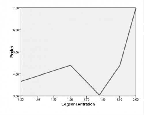 A plot showing the log concentration (ml) against probit of kerosene used to estimate the LC<sub>50</sub> and LC<sub>90</sub> against <em>Anopheles gambiae</em> mosquito larvae