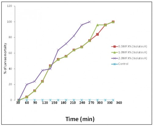 Larvicidal activity of Bacillus thurinqiensison mosquitoes larvae at 0.5, 1.0 and 2.0 Mc Farlane (Isolate C)