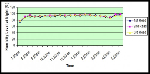 The humidity level of air at Micronectidae habitat from 7 pm to 5 am