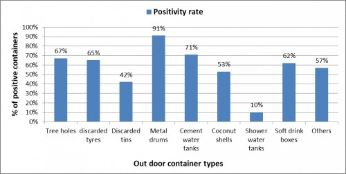 Containers positivity rate (Outdoor).