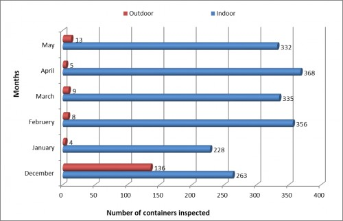 Monthly distribution of <em>Aedes</em> mosquito breeding habitats at indoor and outdoor