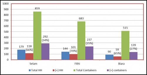 Distribution of total and positive, households and containers by village in Barentu town. (Y axis = number; X axis = villages)