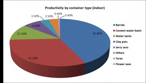 Percent larval productivity profile by different indoor container types