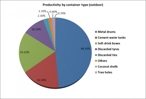 Percent larval productivity profile by different outdoor container types.