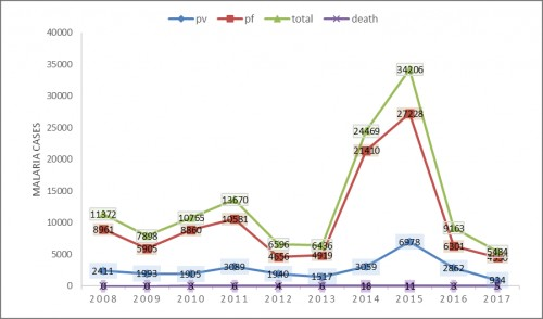 Malaria cases with deaths in Gadchiroli district of Maharashtra State, India (2008-2017)