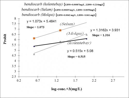 Lethal concentrations of <em>A. arabiensis</em> to Bendiocarb in Selam, Molqui and Kolentebay, GBZ, Eritrea.