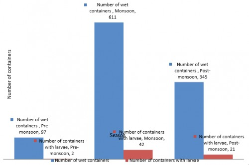 Seasonal distribution of number of wet containers and number of containers with larvae