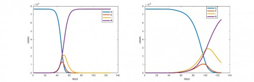 Left ode model, right ca model simulation, mosquitos per human, 766000 total human population, human mobility probability