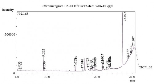 Chemical compounds identified in acetone extracts of <em>Elaeagnus indica</em>