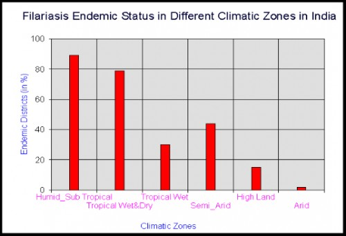 The climate zones of the collective of all geo-climatic variables contributing nearly 72.3% and are facilitate to the filariasis transmission risk in India