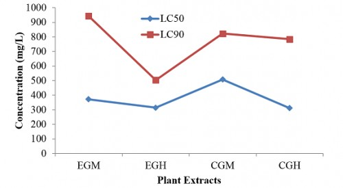 Resistance levels <em>of Anopheles stephensi</em> to different plant extracts