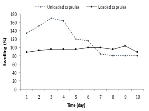 Swelling kinetics of loaded and unloaded capsules with temephos during ten days.
