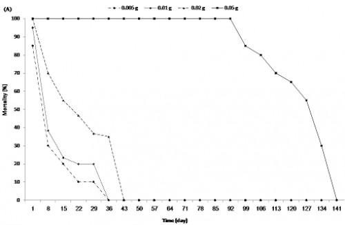 <em>In vivo</em> release kinetics according to mortality percentage for different weights of capsules (0.005, 0.01, 0.02, and 0.05 g) loaded with temephos (7.35%) calculated by U.V spectroscopy for a period of time. <strong>(A):</strong> In running water (exchange of larvae and water together) and <strong>(B)</strong>: in stagnant water (exchange of larvae only)