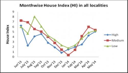 House Index (HI) in HIG, MIG, LIG localities
