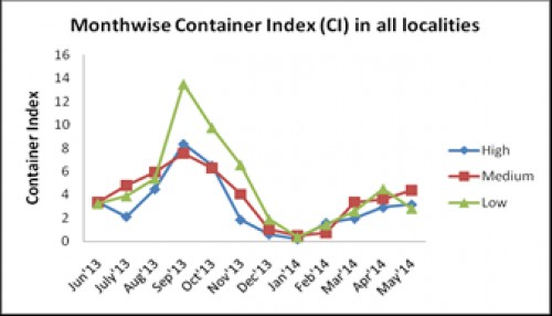 Container Index (CI) in HIG, MIG, LIG localities