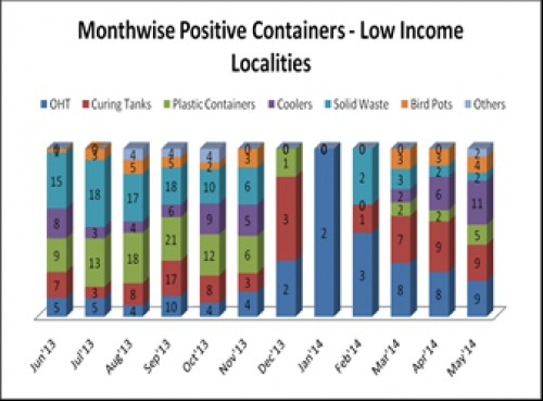 Preferred breeding containers in Low Income Localities