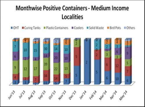 Preferred breeding containers in Medium Income Localities