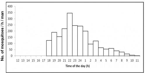 Number of <em>Culex quinquefasciatus </em>caught per man hour