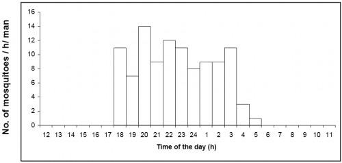 Number of <em>Culex infula</em> caught per man hour