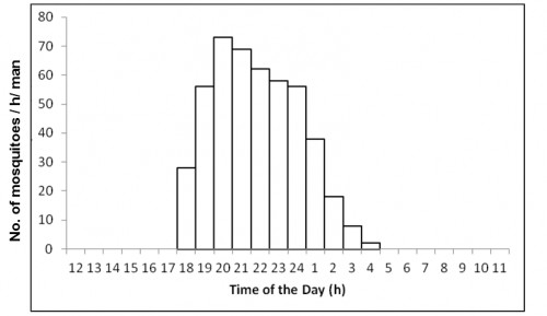 Number of<strong> </strong><em>Anopheles hyrcanus group<strong> </strong></em>caught per man hour