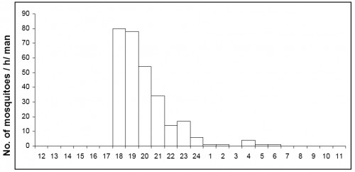 Number of<strong> </strong><em>Anopheles subpictus </em>caught per man hour