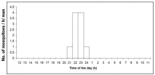 Number of <em>Anopheles vagus<strong> </strong></em>caught per man hour