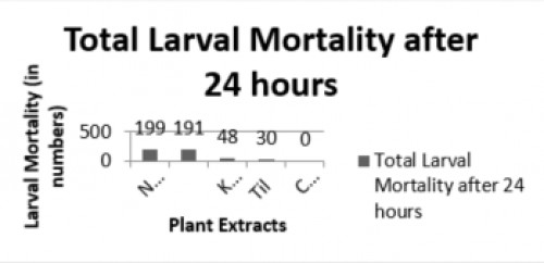 Total Larval mortality of <em>Aedes aegypti</em> against different crude plant oils after 24 hours