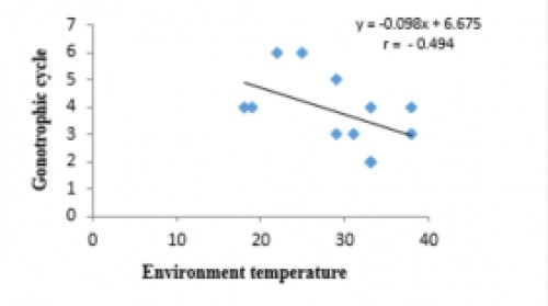 Correlation between environment temperature and gonotrophic cycle where r= -0.49.
