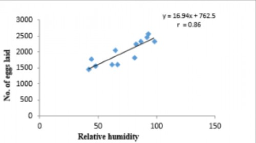 Correlation between relative humidity and no. of eggs laid where r= 0.86