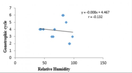 Correlation between relative humidity and gonotrophic cycle<strong> </strong>where r= - 0.13