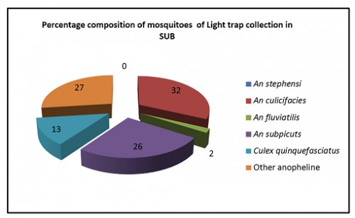 Percentage Composition of Vector Mosquitoes Observed In Light Trap in Submergence Areas