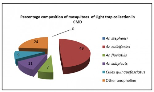 Percentage composition of vector mosquitoes observed in Light trap in Command areas