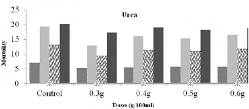 The physico-chemical parameter of fertilizers formulation against III instar larvae of <em>A. aegypti</em>